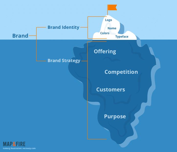 Un logo è come un iceberg